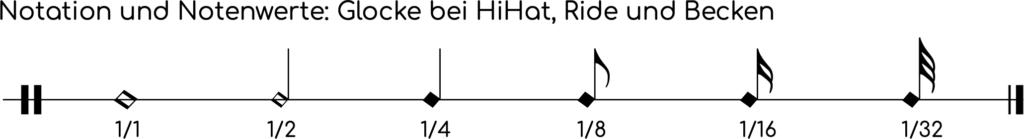 Notenwerte und Notensymbole für die Glocke bzw. Kuppe bei Becken, HiHat und Ride.