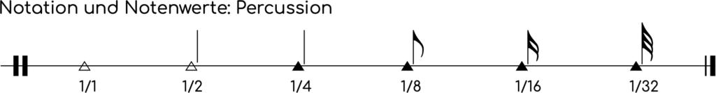Notenwerte und Notensymbole für Percussion Instrumente.
