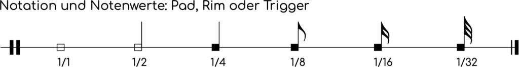 Notenwerte und Notensymbole für Pads, Trigger und den Rim (Trommelrand oder Spannreifen).