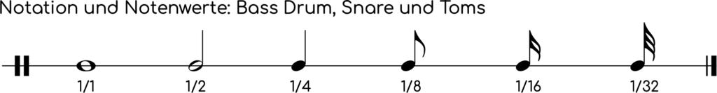 Notenwerte und Notensymbole für Bass Drum, Snare und Toms.