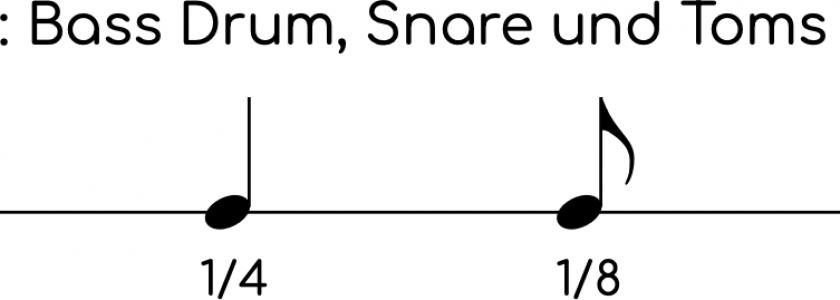 Drummap_Notation-und-Notenwerte_TT_SD_BD